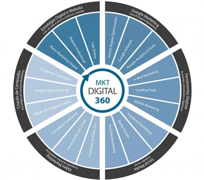 master marketing digital 360 modulos jun 2016